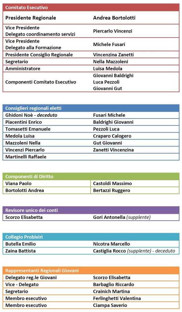comitato_esecutivo_mcllombardia